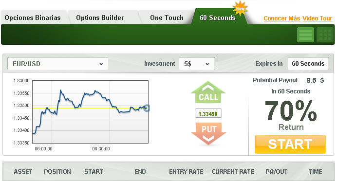 Binary options daily strategy forex